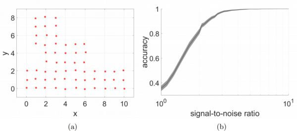 Performance in a realistic scenario. Shown are node positions (a) and the achieved accuracy in terms of signal-to-noise-ratio (b). The curve is a mean over 100 realizations of the noise. The area around the curve represents a 99% confidence interval. In such realistic scenarios the method achieves perfect or near perfect matching results even at low signal-to-noise ratios of around 5.