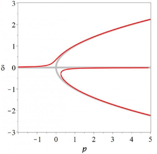 A pitchfork bifurcation, the source of criticality in the Ising model, is structurally unstable. An arbitrarily small modification that violates the symmetry assumption turns it into a fold bifurcation.