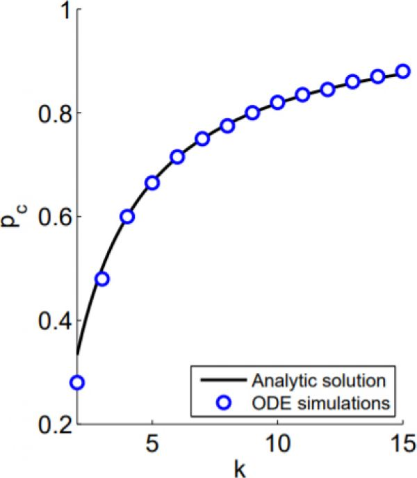 Fragmentation transition in a large ODE simulation compared to the analytical solution.
