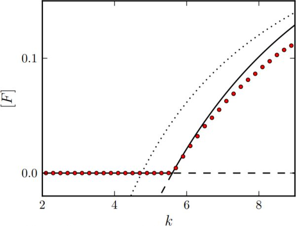 Bifurcation diagram for the static network. Plotted is the steady state density of firing neurons \([F]\) over the network's mean degree \(k\). The solid line marks stable steady states of the static system, the dashed line unstable ones. At \(k = k_{\rm c} \approx 5.6\), the inactive steady state loses stability in a transcritical bifurcation. The respective transition from an inactive to an active phase is already observed in individual-based simulations with \(N = 10^6\) neurons (circles). Note that the critical k is nicely predicted by the link-level approximation Eqn. (1), but underestimated by a MCA at mean-field level (dotted lines).