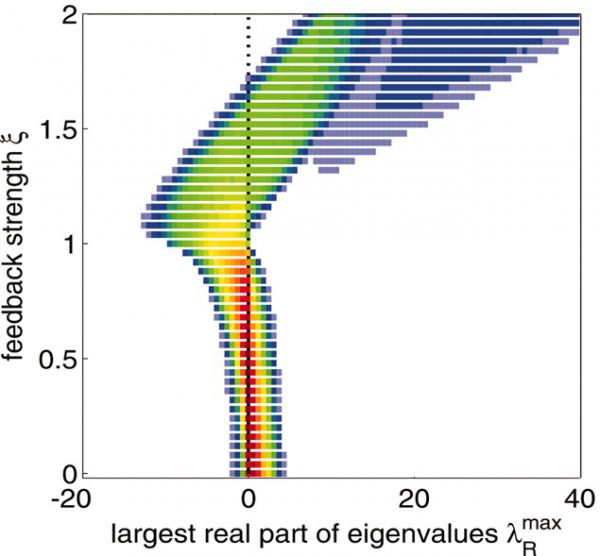 The distribution of the largest real part of the eigenvalues as a function of the feedback strength. All other saturation parameters are sampled from a uniform distribution.