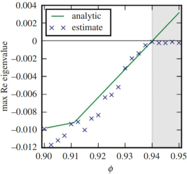 Jacobian eigenvalue reconstructed from correlations in simulated measurements in a large meta-foodweb (symbols) in comparison to the analytical ground truth (line).